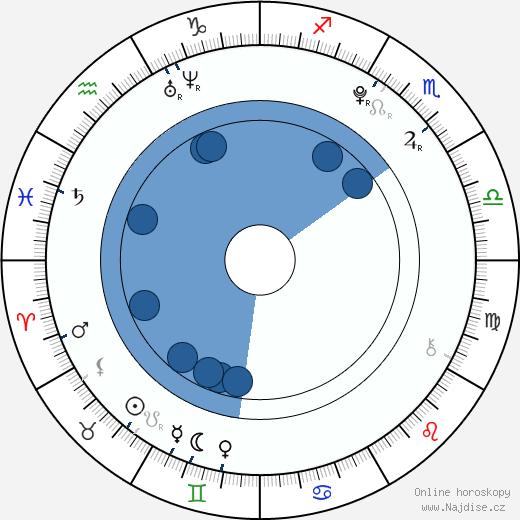 Bety Kneřová wikipedie, horoscope, astrology, instagram