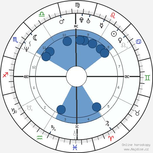 Beverley Craven wikipedie, horoscope, astrology, instagram