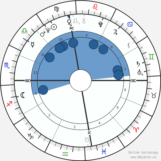 Beverly Aadland wikipedie, horoscope, astrology, instagram