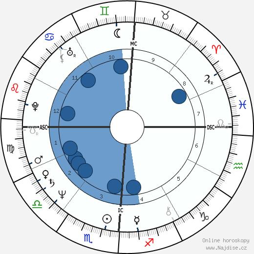 Beverly D'Angelo wikipedie, horoscope, astrology, instagram