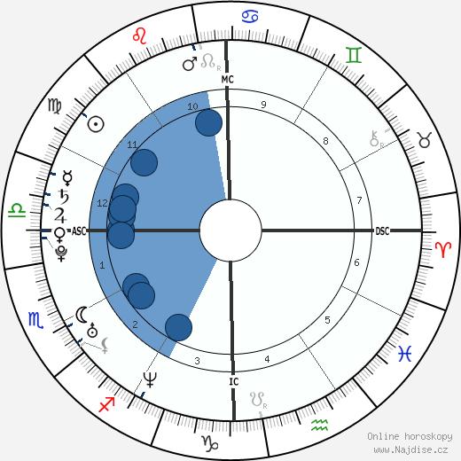 Beyoncé Knowles wikipedie, horoscope, astrology, instagram