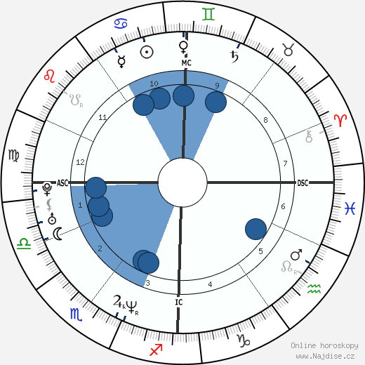 Bieke Ilegems wikipedie, horoscope, astrology, instagram