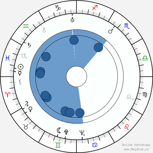 Big Mama wikipedie, horoscope, astrology, instagram