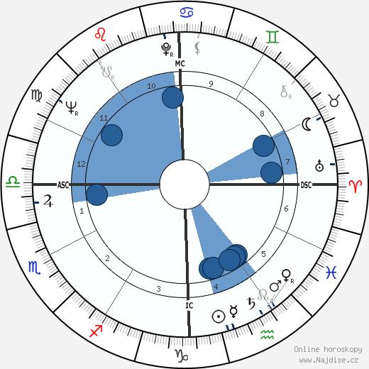 Bill Bixby wikipedie, horoscope, astrology, instagram