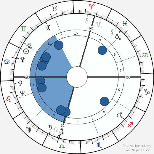 Bill Blass wikipedie, horoscope, astrology, instagram