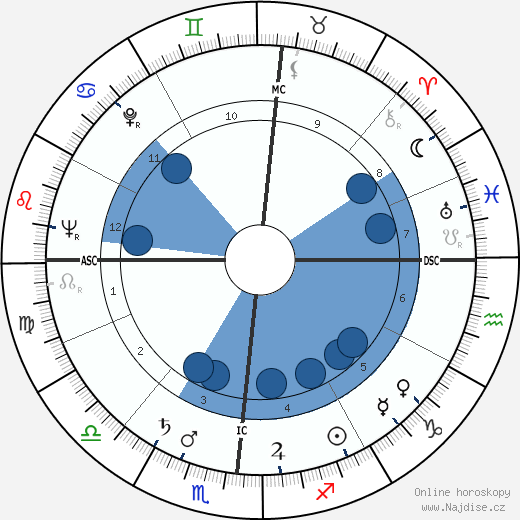 Bill Bonness wikipedie, horoscope, astrology, instagram