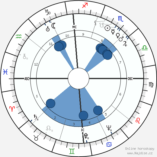 Bill Brubaker wikipedie, horoscope, astrology, instagram