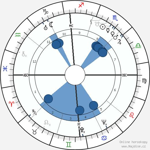 Bill Brubaker wikipedie, horoscope, astrology, instagram