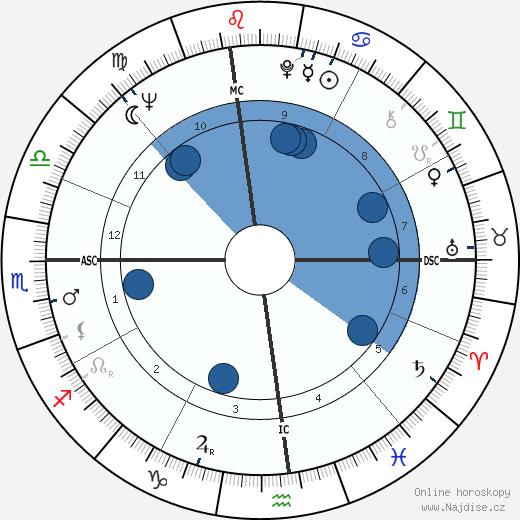 Bill Cosby wikipedie, horoscope, astrology, instagram