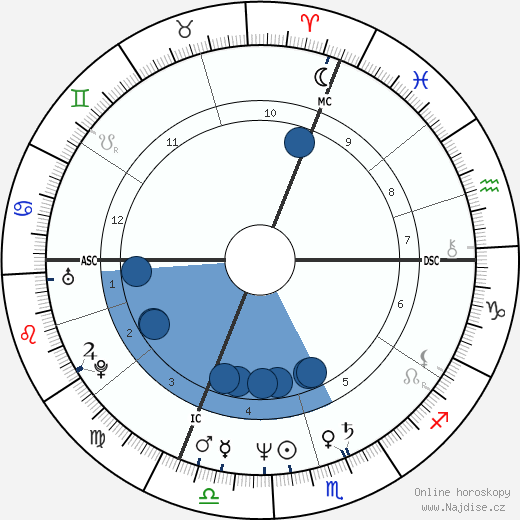 Bill Gates wikipedie, horoscope, astrology, instagram