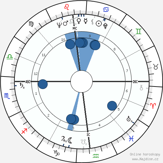 Bill Haley wikipedie, horoscope, astrology, instagram