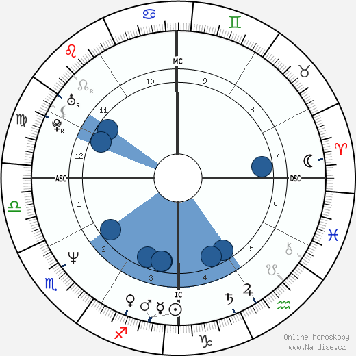 Bill Hicks wikipedie, horoscope, astrology, instagram