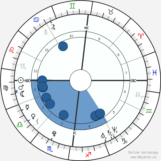 Bill Kaulitz wikipedie, horoscope, astrology, instagram