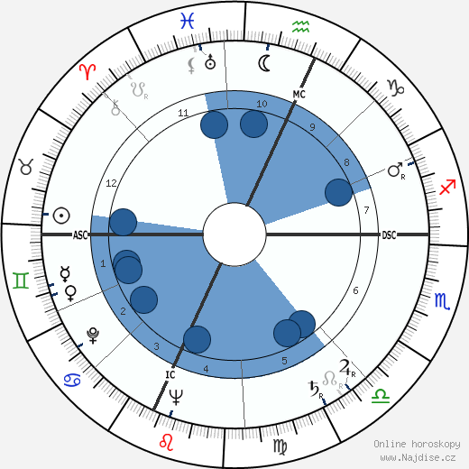 Bill Macy wikipedie, horoscope, astrology, instagram