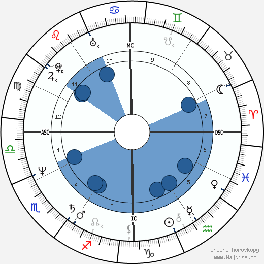 Bill Maher wikipedie, horoscope, astrology, instagram