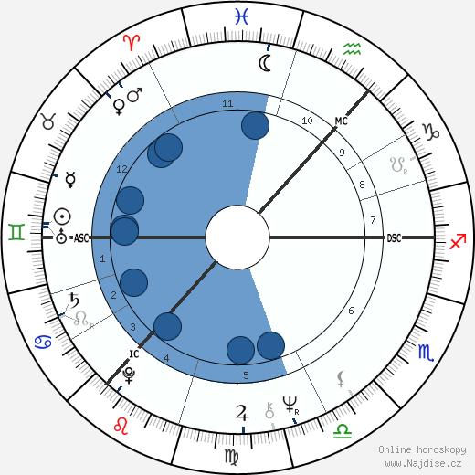 Bill Paterson wikipedie, horoscope, astrology, instagram