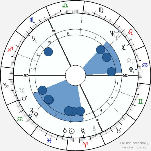 Bill Porter wikipedie, horoscope, astrology, instagram