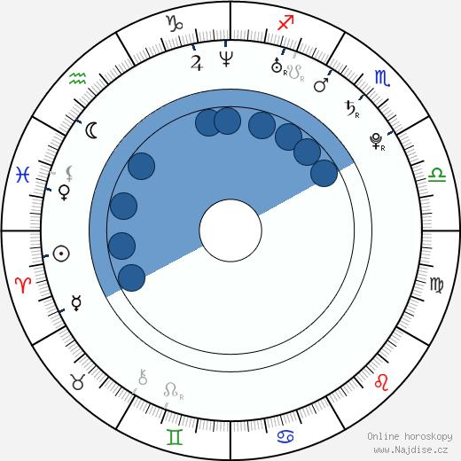 Bill Switzer wikipedie, horoscope, astrology, instagram
