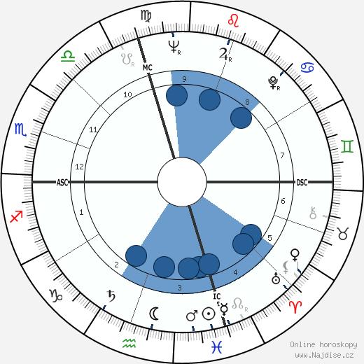 Bill Takas wikipedie, horoscope, astrology, instagram