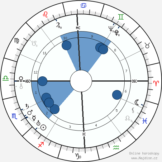 Bill Wilson wikipedie, horoscope, astrology, instagram