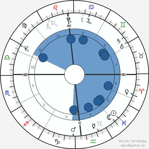 Billy Backus wikipedie, horoscope, astrology, instagram