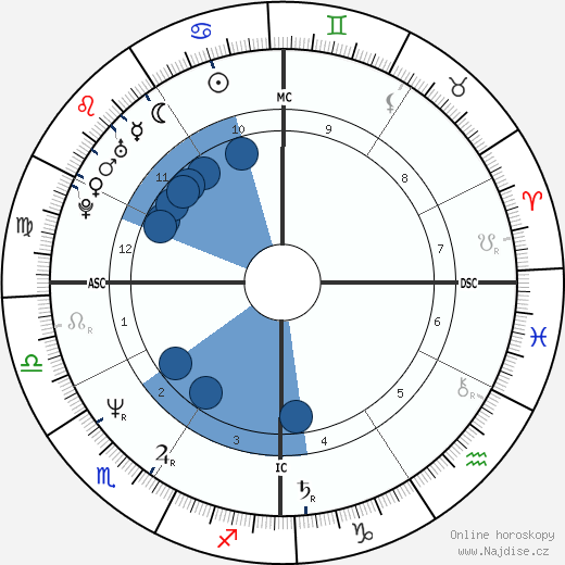 Billy Campbell wikipedie, horoscope, astrology, instagram