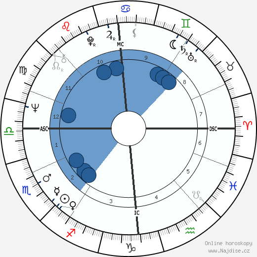 Billy Connolly wikipedie, horoscope, astrology, instagram