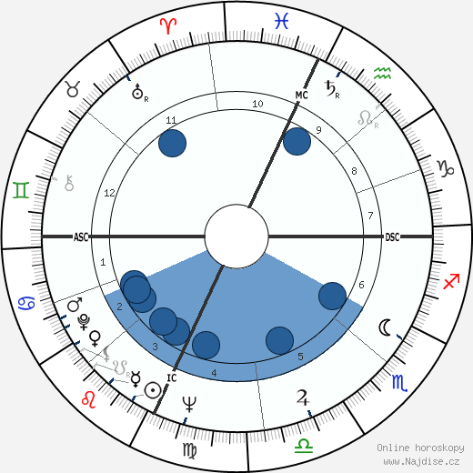 Billy Consolo wikipedie, horoscope, astrology, instagram