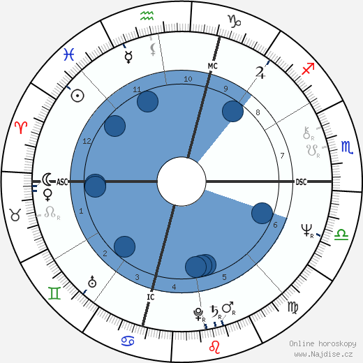 Billy Crystal wikipedie, horoscope, astrology, instagram