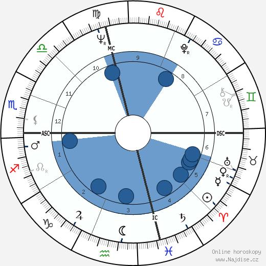 Billy Dee Williams wikipedie, horoscope, astrology, instagram