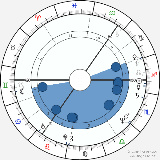 Billy Idol wikipedie, horoscope, astrology, instagram