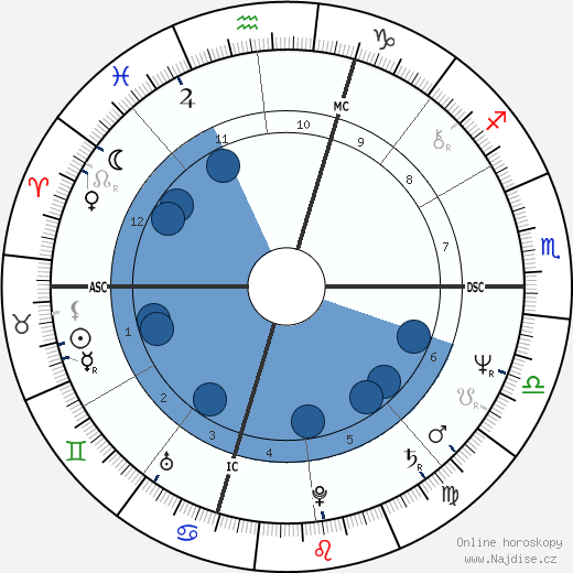 Billy Squier wikipedie, horoscope, astrology, instagram