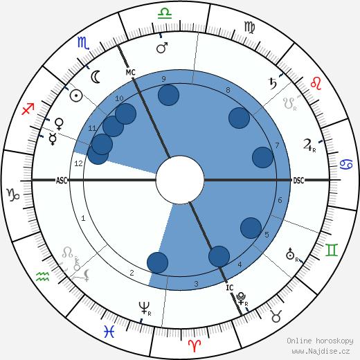 Billy the Kid wikipedie, horoscope, astrology, instagram
