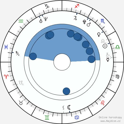 Billy Unger wikipedie, horoscope, astrology, instagram