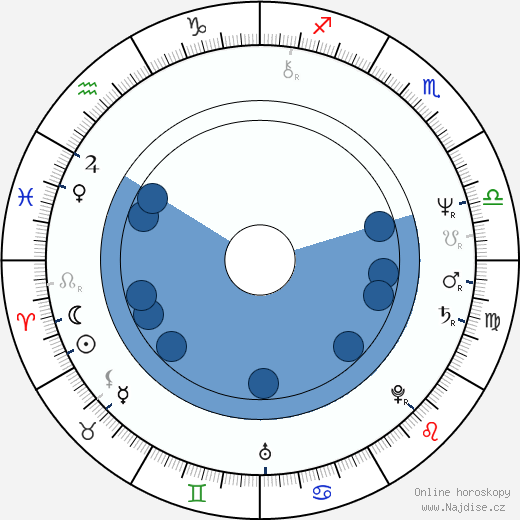 Billy West wikipedie, horoscope, astrology, instagram