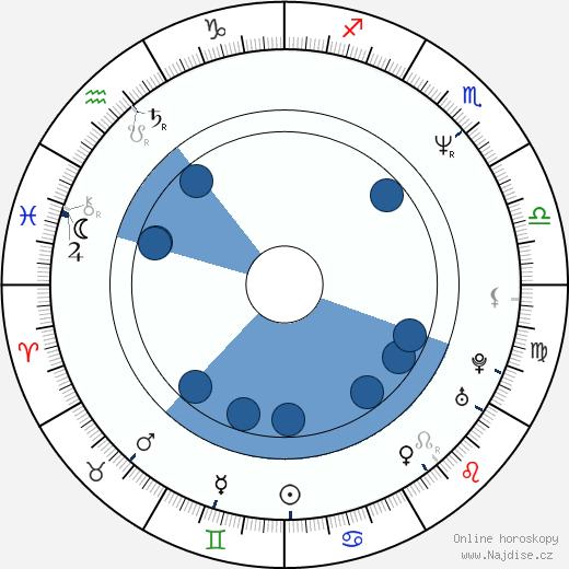 Billy Wirth wikipedie, horoscope, astrology, instagram