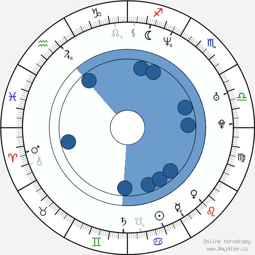 Bilyana Ilieva Raeva wikipedie, horoscope, astrology, instagram
