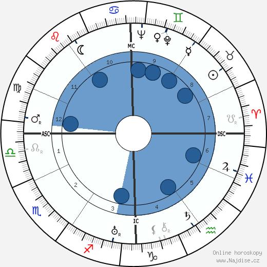Bing Crosby wikipedie, horoscope, astrology, instagram