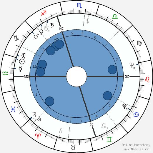 Birch Bayh wikipedie, horoscope, astrology, instagram