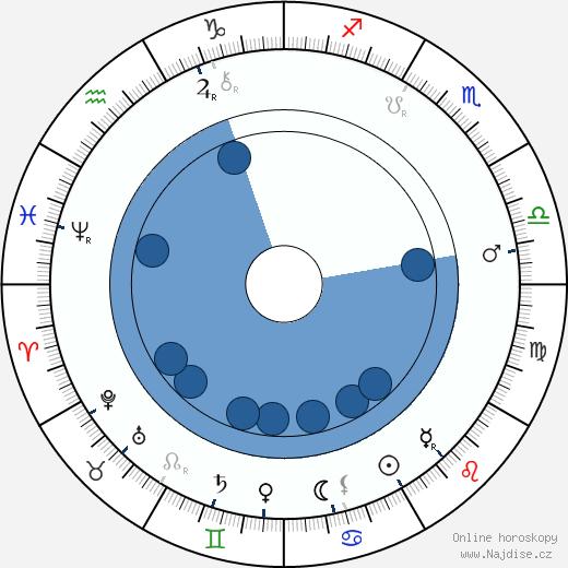 Birt Acres wikipedie, horoscope, astrology, instagram
