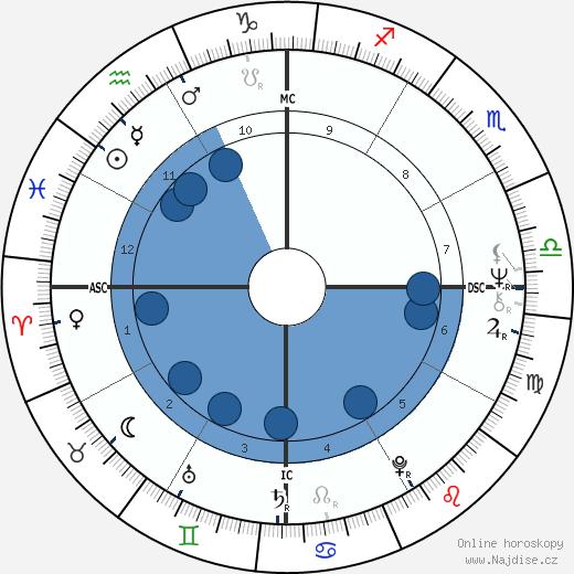 Bispo Edir Macedo wikipedie, horoscope, astrology, instagram