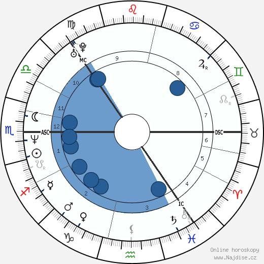 Björk wikipedie, horoscope, astrology, instagram