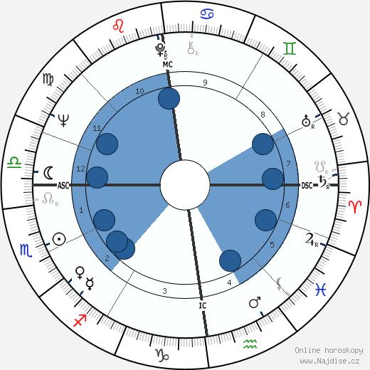 Björn Engholm wikipedie, horoscope, astrology, instagram