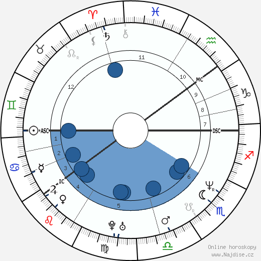 Bjørn Erlend Dæhlie wikipedie, horoscope, astrology, instagram
