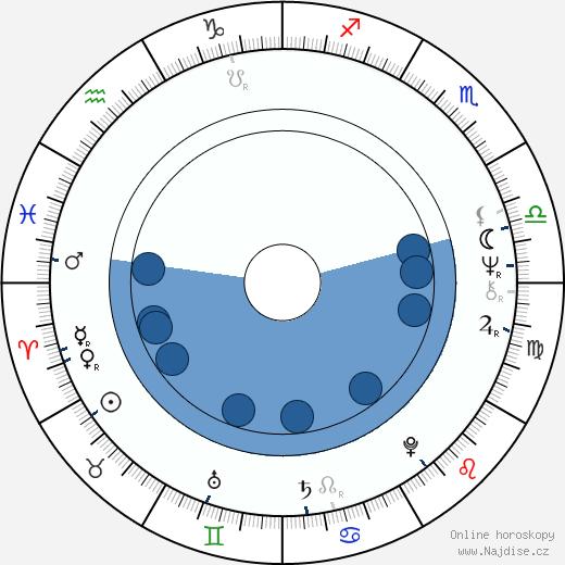 Björn Ulvaeus wikipedie, horoscope, astrology, instagram