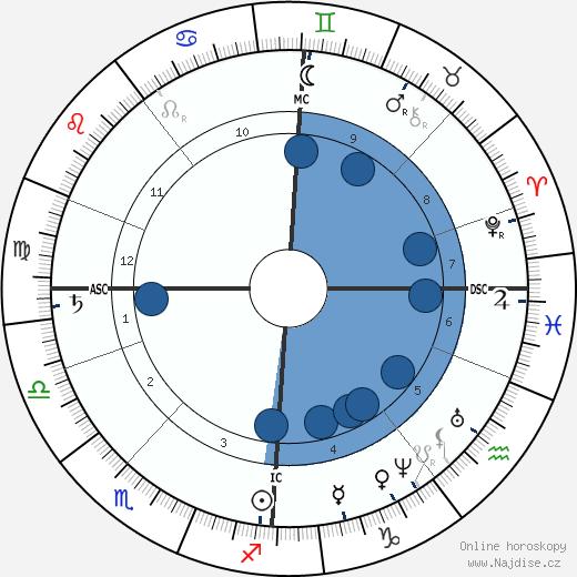 Bjørnstjerne Bjørnson wikipedie, horoscope, astrology, instagram