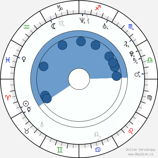 Blake Fielder-Civil wikipedie, horoscope, astrology, instagram
