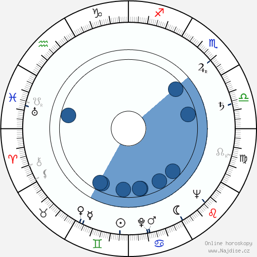 Blanka Blahníková wikipedie, horoscope, astrology, instagram