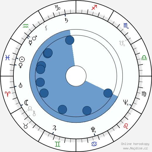 Blanka Bohdanová wikipedie, horoscope, astrology, instagram