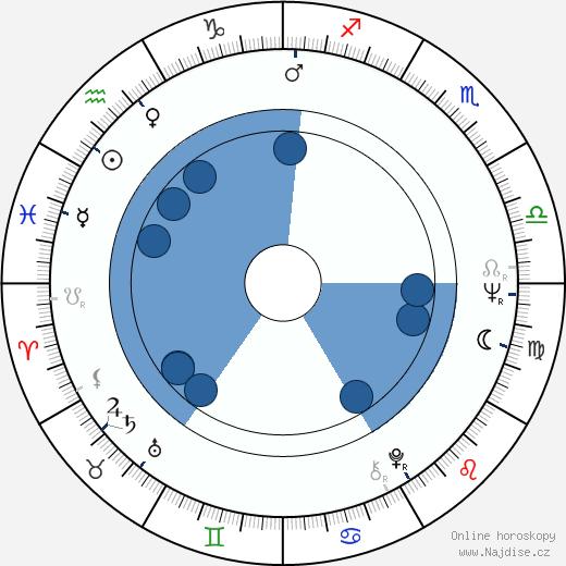Bo Svenson wikipedie, horoscope, astrology, instagram